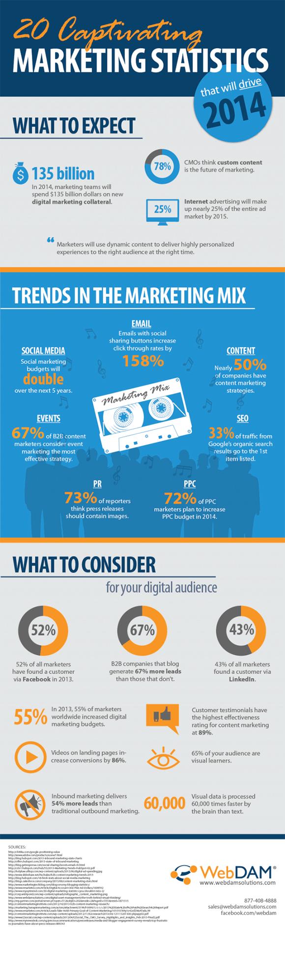 20-Captivating-Marketing-Statistics-Infographic