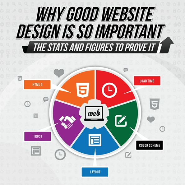 5 Reasons Why Good Website Design is So Important [Infographic]