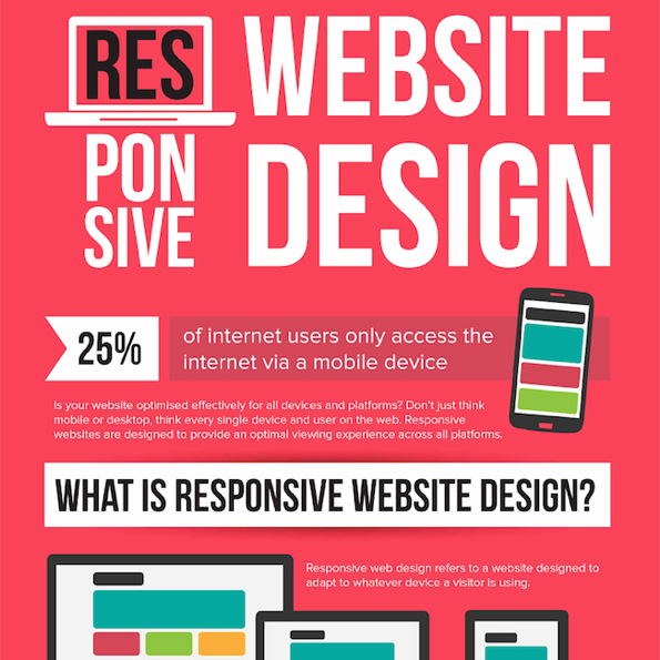 The Importance of Responsive Website Design [Infographic]