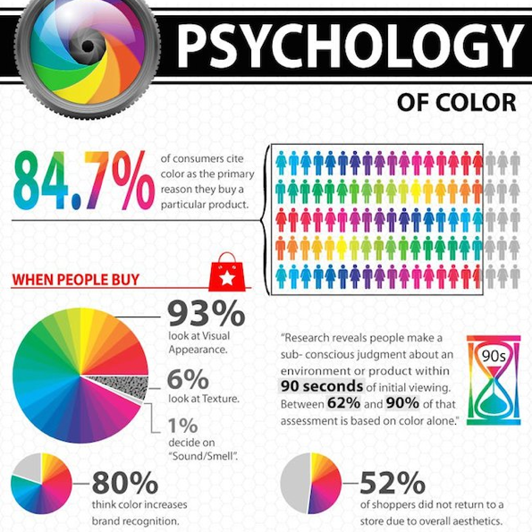 How Colour Affects What We Buy [Infographic]