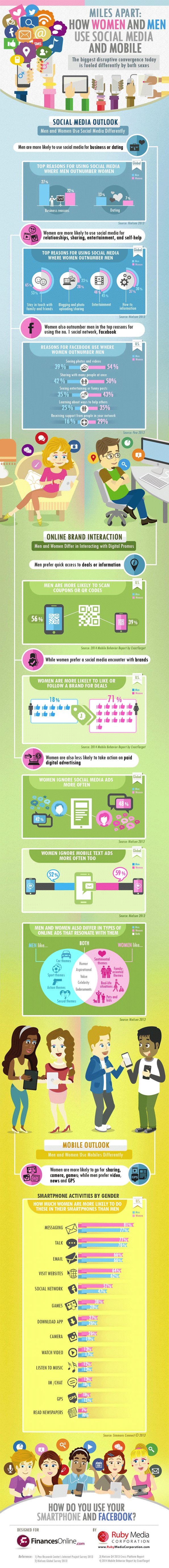 Social Media and Mobile Use by Gender Infographic image