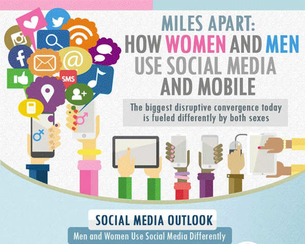 social media and gender The role of gender on social network websites   account because it can be used as a measuring stick of how social media has evolved over the last five years .
