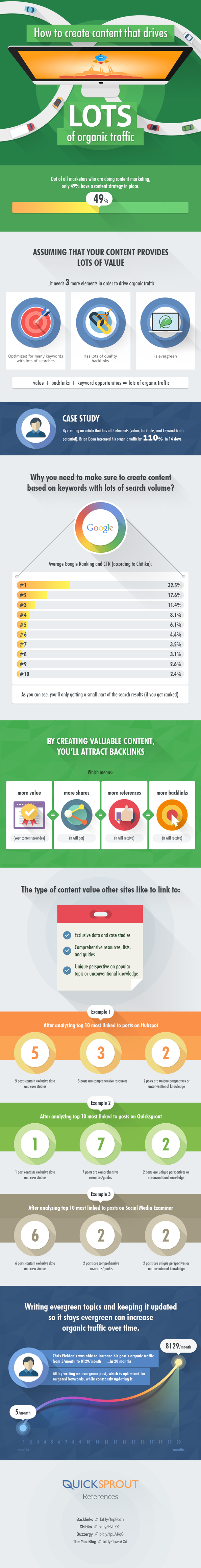 How to Create Content that Drives Traffic to Your Website Infographic image