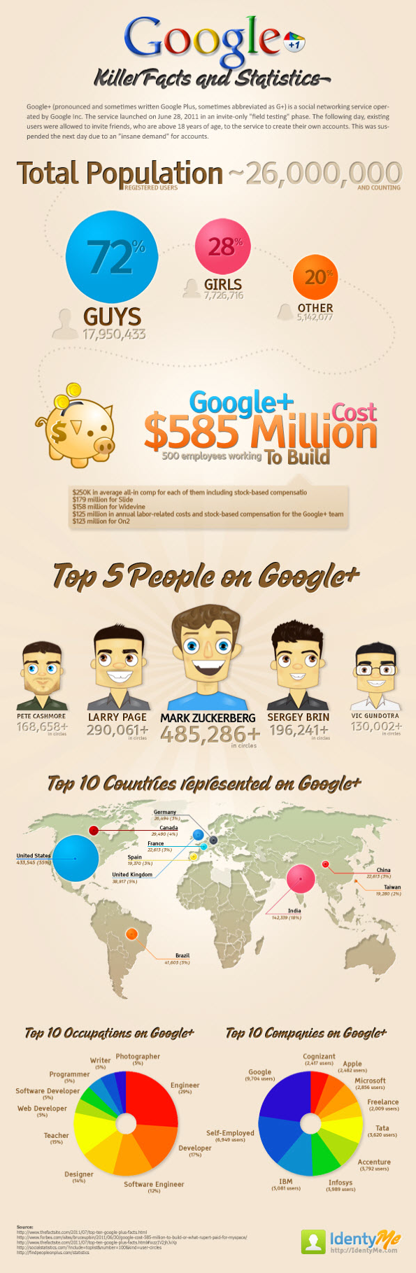 Google-Plus-Facts-and-Figures