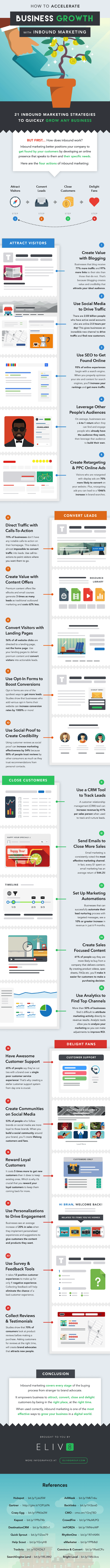 21 Inbound Marketing Growth Strategies for Your Business Infographic Image