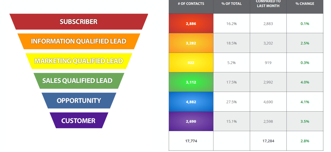What is Marketing Analytics and How to Interpret Yours Funnel Image