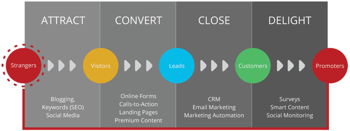 Money Grows on Leads: How to Increase Your Bottom Line Journey Image