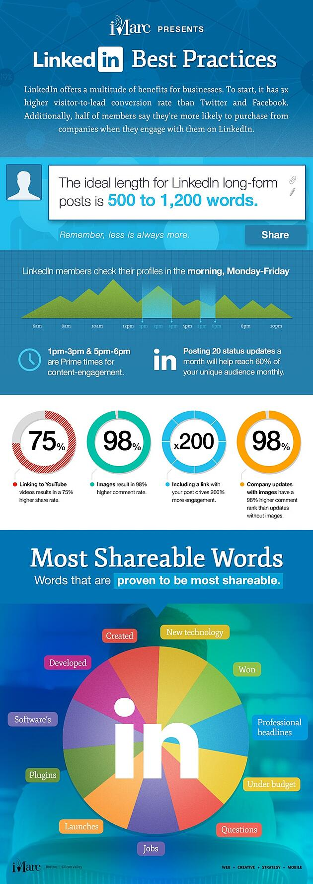 How To Gain More Engagement On LinkedIn With Proper Post Practices Infographic image