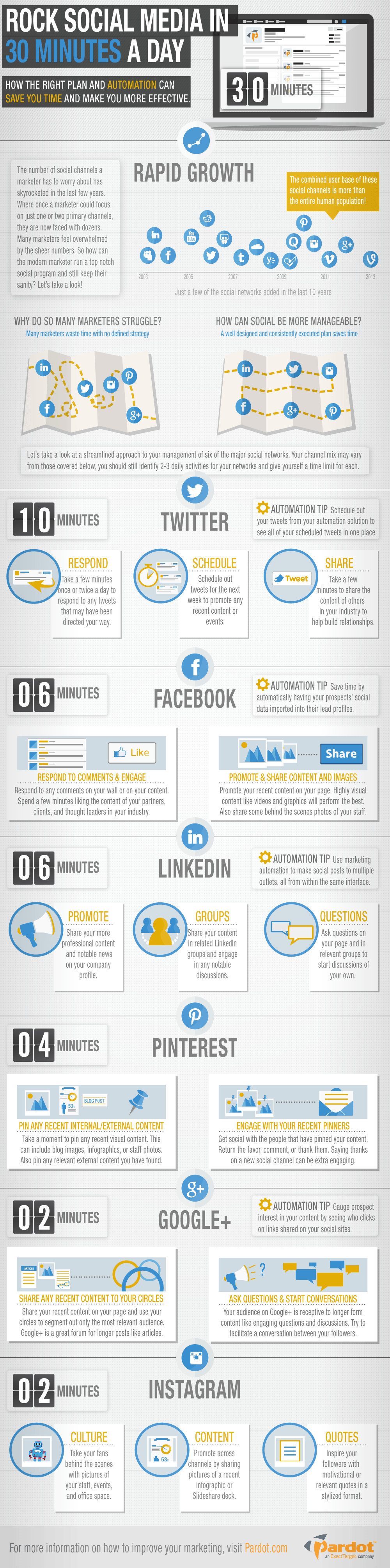 social-media-marketing-done-30-minutes-infographic-image-compressed.png