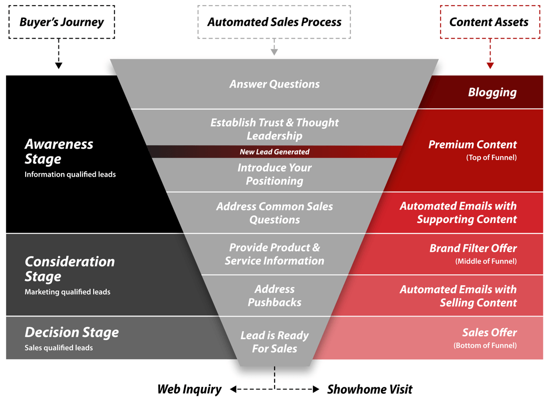 Mapping the Home Buyer's Journey: Part 3 Tunnel Stage Out Image